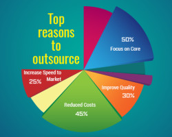 Top Reasons to Outsource For a Software Development Company