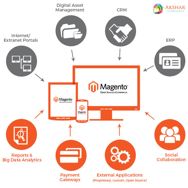 Magento Is The Right Platform